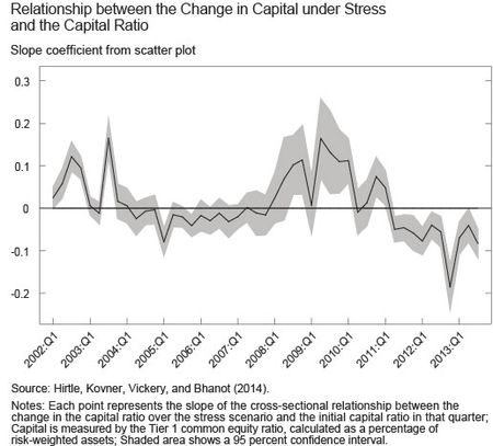 Ch2_Relationship-between-Change-in-Capital-under-Stress-and-Capital-Ratio