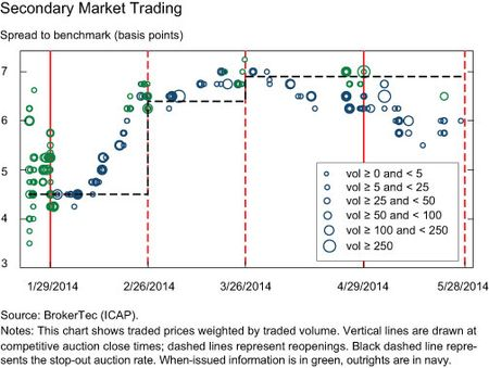 Secondary Market Trading