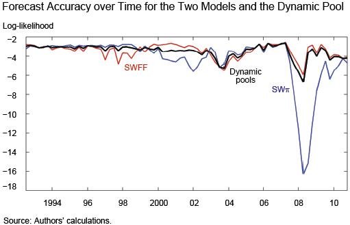 Ch4_ForecastingAccuracyOverTime