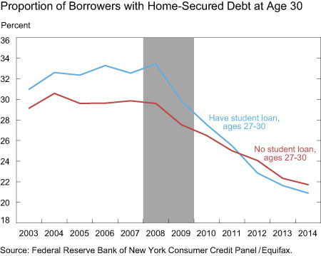 Proportion of Borrowers with Home-Secured Debt at Age 30