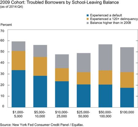 2009 Cohort: Troubled Borrowers by Balance upon Leaving School