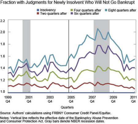Credit Scores-after Insolvency and Bankruptcy