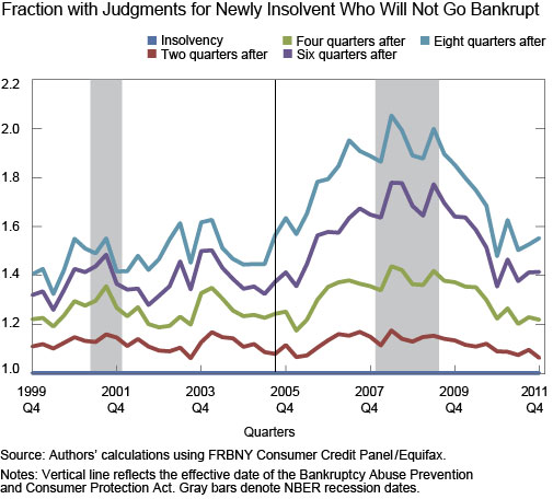 Ch4_Credit-Scores-after-Insolvency-and-Bankruptcy