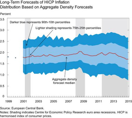 Long-Term Forecasts of HICP Inflation Distribution Based on Aggregate Density Forecasts