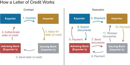 How a Letter of Credit Works