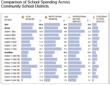 NYC School Spending Overview Table