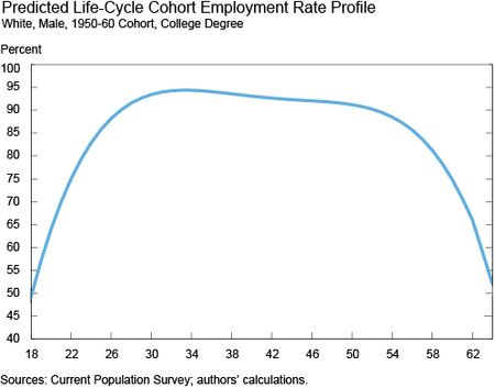 Predicted Life-Cycle Cohort Employment Rate Profile
