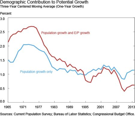 Demographic Contribution to Potential Growth