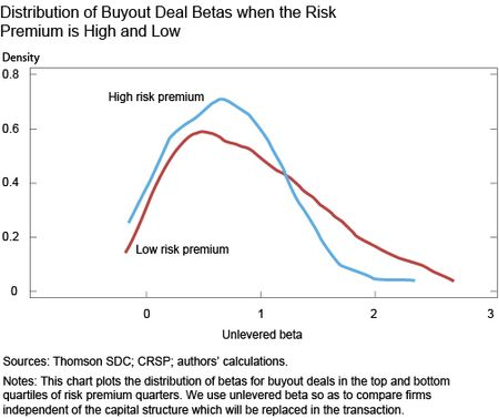 Distribution of Buyout Deal Betas when the Risk Premium is High and Low