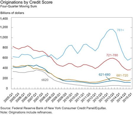 Originations by Credit Score