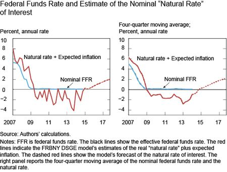 Federal Funds Rate and Estimate of the Nominal Natural-Rate of Interest