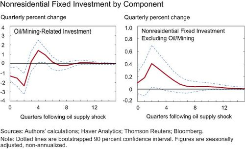 Nonresidential Fixed Income by Component