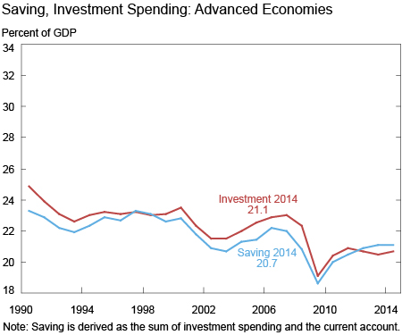 Saving, Investment Spending: Advanced Economies