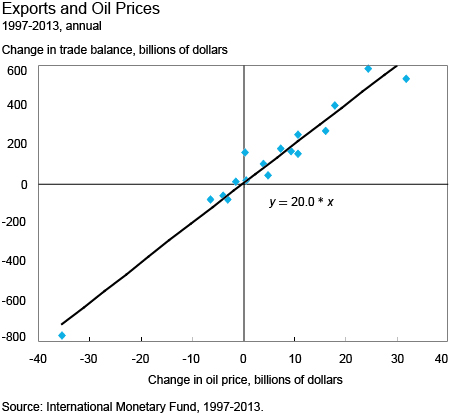 Exports and Oil Prices 1997-2013