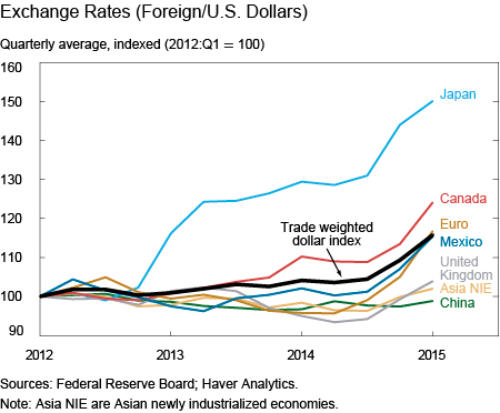 Exchange Rates Foreign Us Dollars