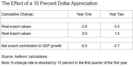 The Effect of a Ten-Percent Dollar Appreciation