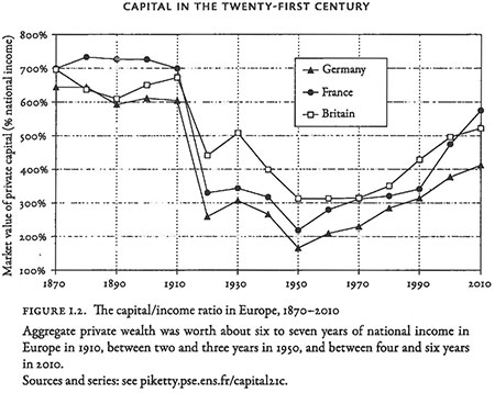 Figure I-2 Capital in the Twenty-First Century