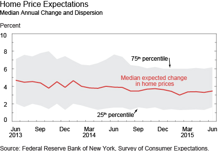 Home Price Expectations