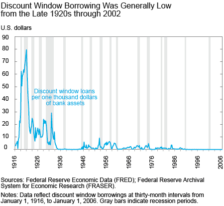 History of Discount Window Stigma