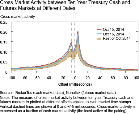 Cross-Market Activity between Ten-Year and Five-Year Treasury Futures Markets