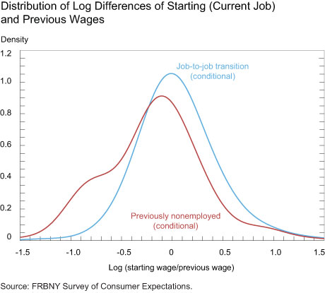 Distribution of Log Differences of Starting Current Job and Previous Wages