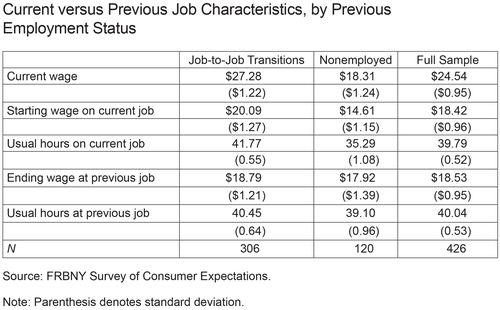 Current versus Previous Job Characteristics