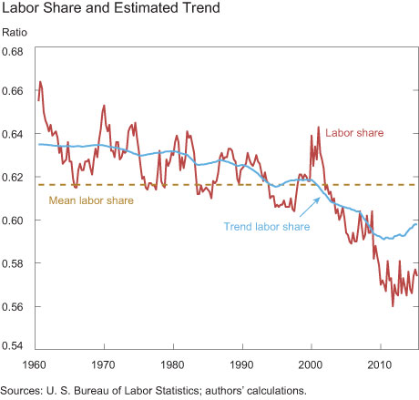 Labor Share and Estimated Trend