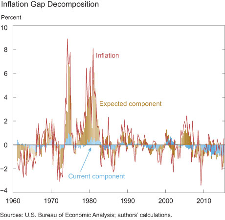 Inflation Gap Decomposition