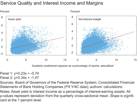 Service Quality and Interest Income and Margins