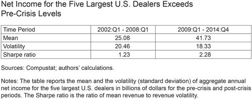 Net Income for the Five Largest U.S. Dealers Exceeds Pre-Crisis Levels