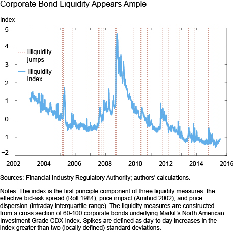 Corporate Bond Liquidity Appears Ample