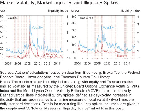Market Volatility, Market Liquidity, and Illiquidity Spikes