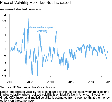 Price of Volatility Risk Has Not Increased