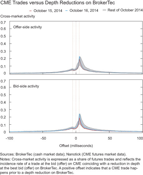 CME Trades versus Depth Reductions on BrokerTec