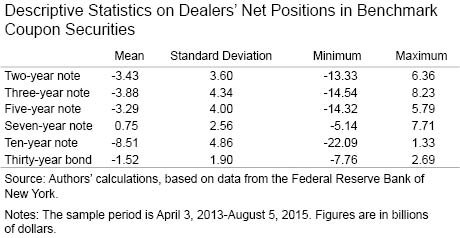 Descriptive Statistics on Dealers' Net Positions in Benchmark Coupon Securities