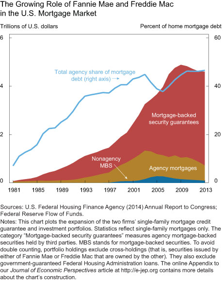 The Growing Role of Fannie Mae and Freddie Mac in the US Mortgage Market