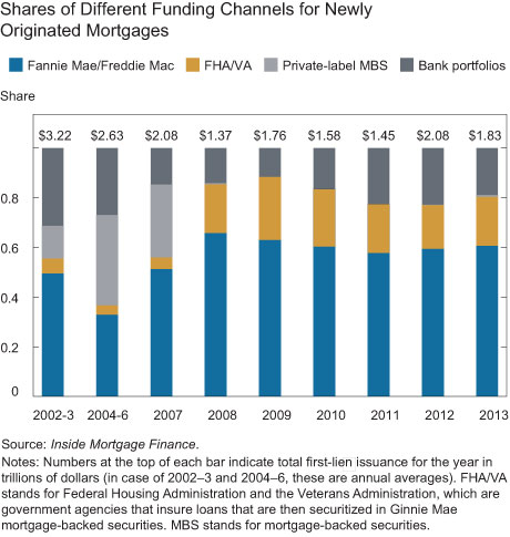 Shares of Different Funding Channels for Newly Originated Mortgages