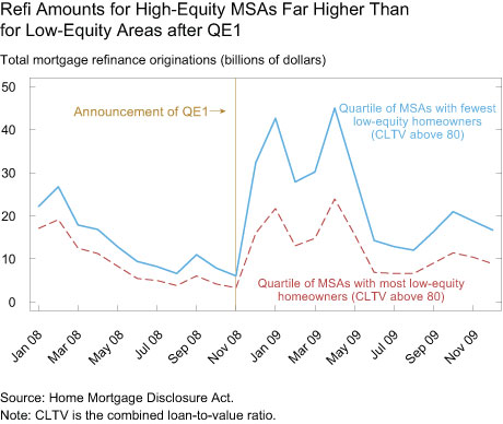 Refi Amounts for High-Equity MSAs Far Higher Than for Low-Equity Areas after QE1