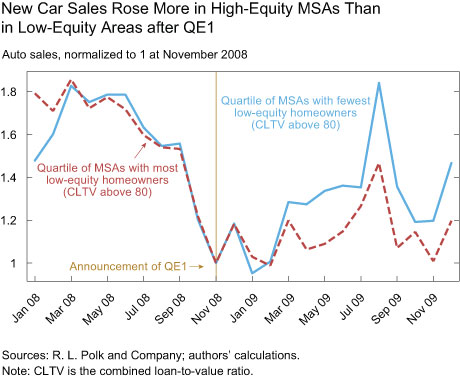 New Car Sales Rose More in High-Equity MSAs Than in Low-Equity Areas after QE1