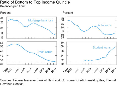 Ratio of Bottom to Top Income Quintile