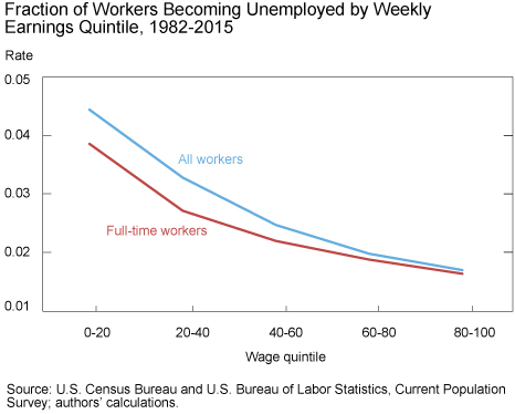 Exploring Differences in Unemployment Risk