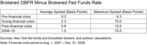 Brokered OBFR Minus Brokered Fed Funds Rate