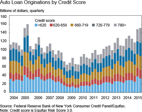 Auto Loan Originations by Credit Score