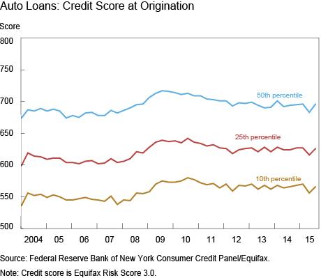 Auto Loans: Credit Score at Origination