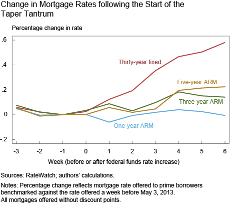 Change in Mortgage Rates following the Start of the Taper Tantrum