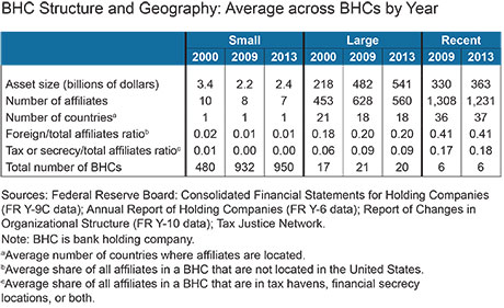 BHC-structure-and-geography-average-across-BHCs-by-year