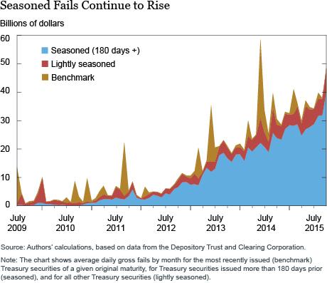 Seasoned Fails Continue to Rise