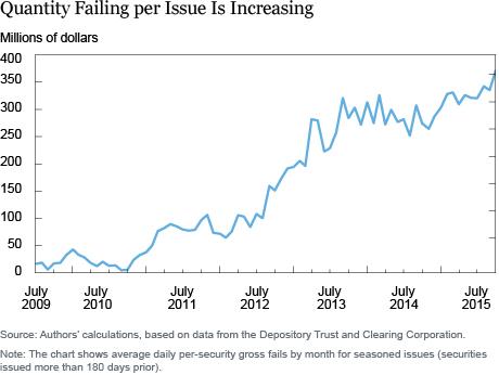 Quantity Failing per Issue is Increasing