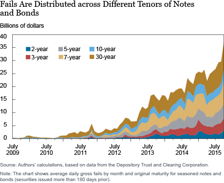 Fails are Distributed Across Different Tenors of Notes and Bonds