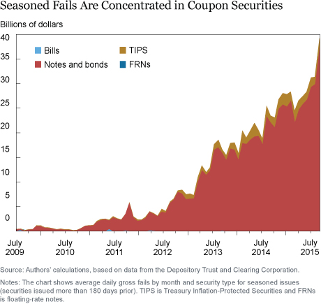 7_Seasoned-Fails-are-Concentrated-in-Coupon-Securities-ti